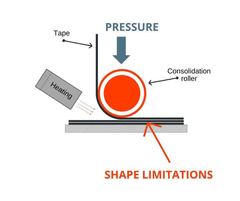 3D-tisk z neprekinjenimi vlakni